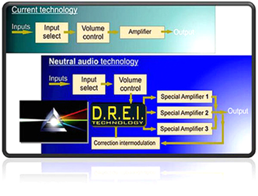 Topology DREi by Neutral Audio